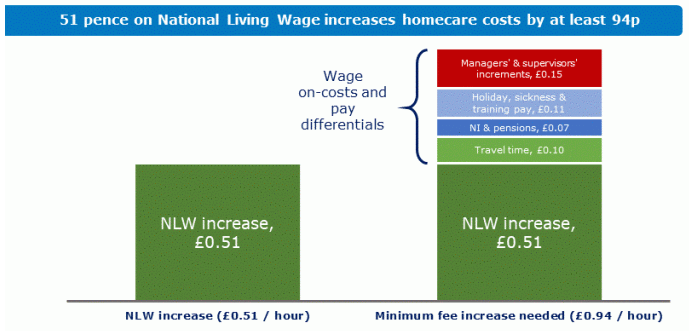 Home Care Minimum Increase