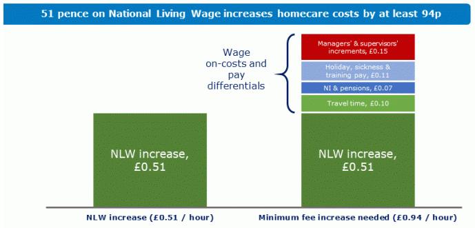 Home Care Minimum Increase